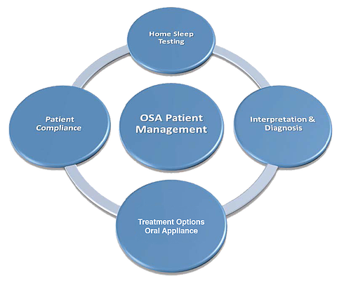 OSA Patient Management