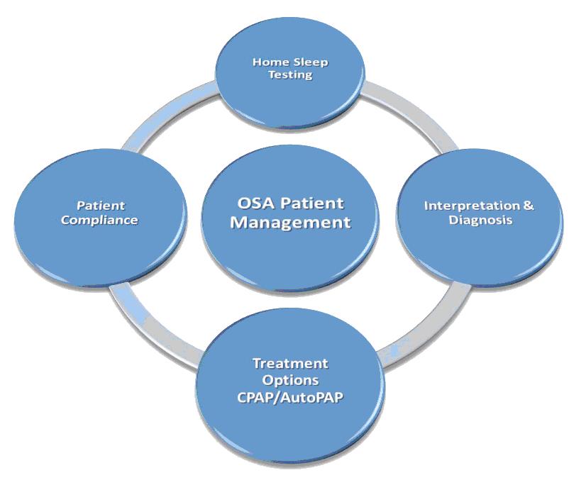 OSA Patient Management